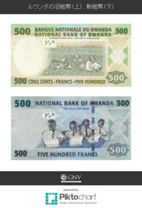 ルワンダの旧紙幣(上)、新紙幣(下)