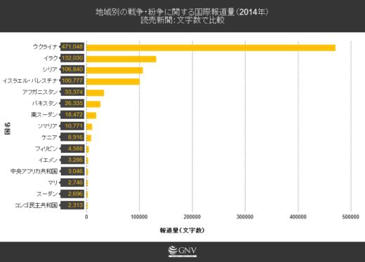 地域別の戦争・紛争に関する国際報道量(2014年) 読売新聞:文字数で比較