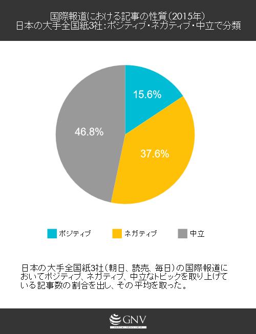国際報道における記事の性質(2015年)日本の大手全国紙3社:ポジティブ・ネガティブ・中立で分類