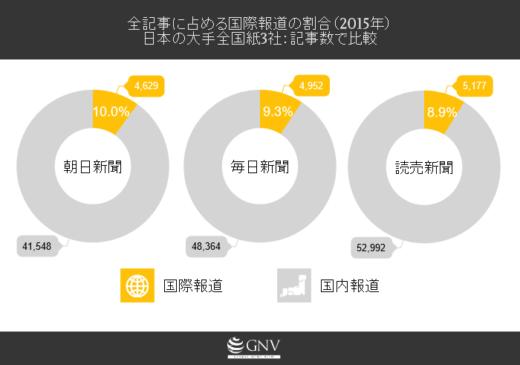 全記事に占める国際報道の割合(2015年) 日本の大手全国紙3社:記事数で比較