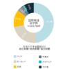 地域別の国際報道量(2015年)日本の大手全国紙3社:文字数で比較