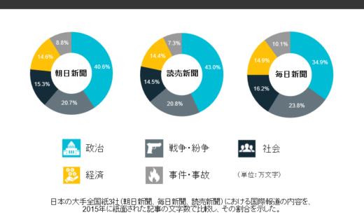 国際報道の内容 割合(2015年)日本の大手全国紙3社 : 文字数で比較