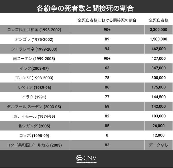 各紛争の死者数と間接死の割合