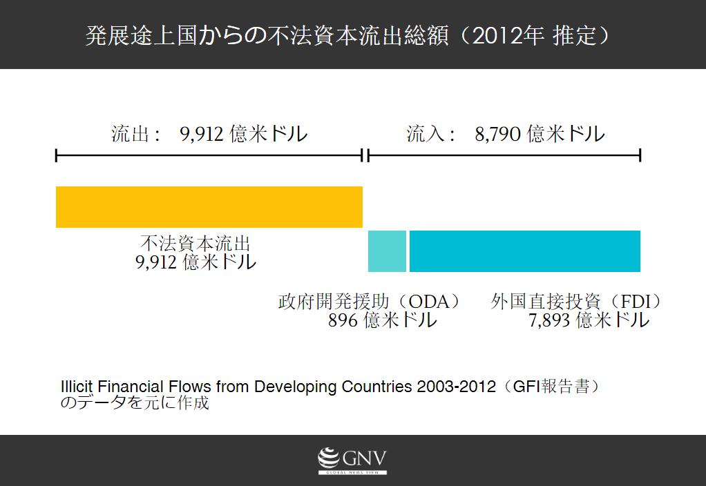 発展途上国からの不法資本流出総額(2012年 推定)