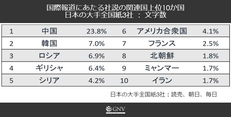 国際報道にあたる社説の関連国上位10か国 日本の大手全国紙3社 : 文字数