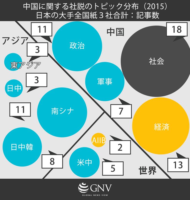 中国に関する社説のトピック分布 (2015年)日本の大手全国紙3社合計:記事数