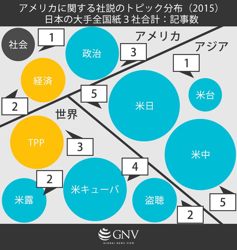 アメリカに関する社説のトピック分布 (2015年)日本の大手全国紙3社合計:記事数