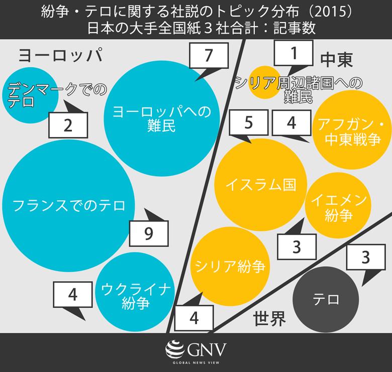 紛争・テロに関する社説のトピック分布 (2015年)日本の大手全国紙3社合計:記事数