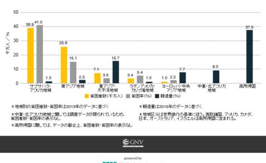 地域別の貧困者数・貧困率と報道量