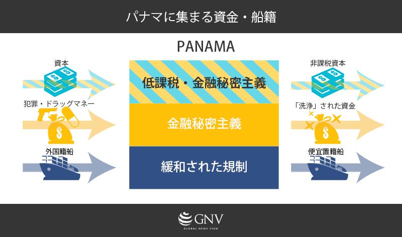 パナマに集まる資金・船籍